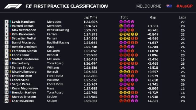 fp1 timings